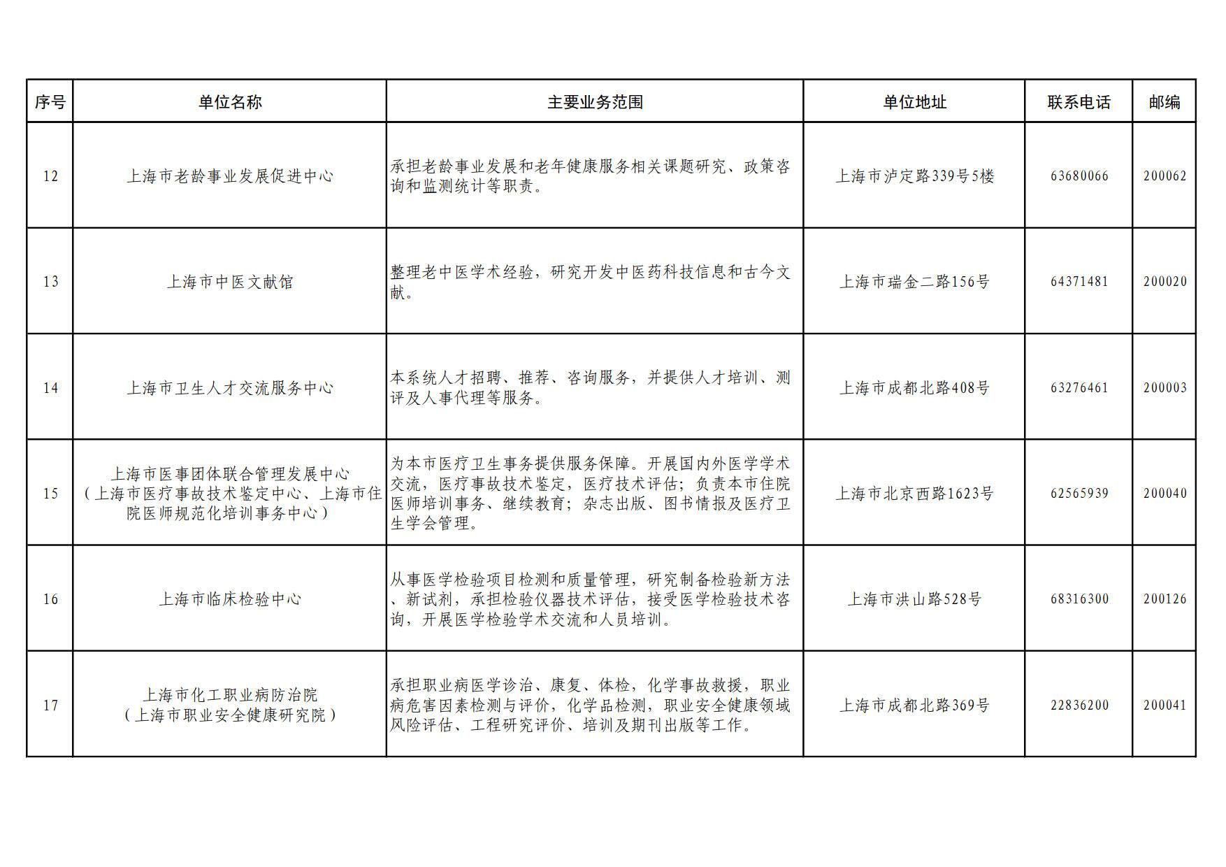 委直属单位基本情况一览表_3.jpg